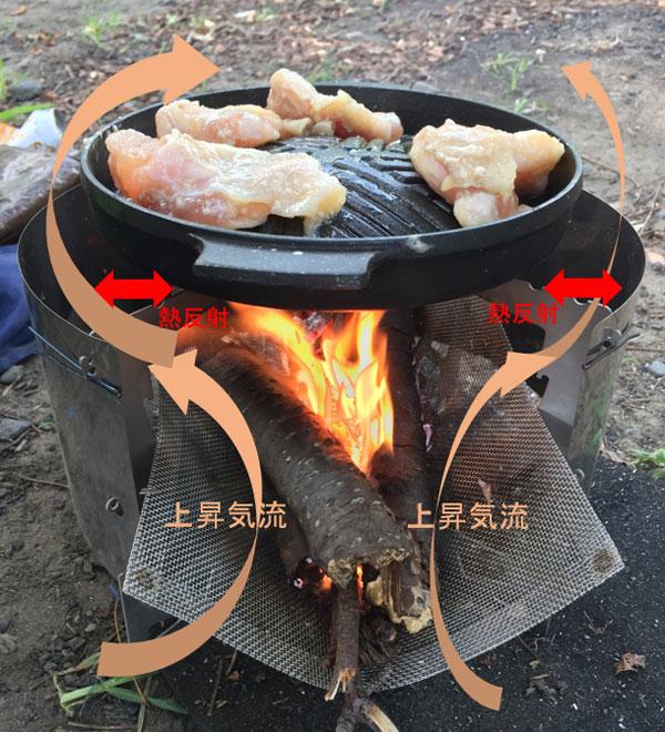 「RSR Naturestove」燃焼効率イメージ